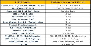 Mercedes Benz E + G Klasse DVD RADIO GPS W211 W219 W463 2 CPU RDS+Kein